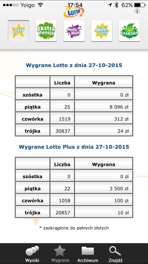 Tabela wygranych w Lotto